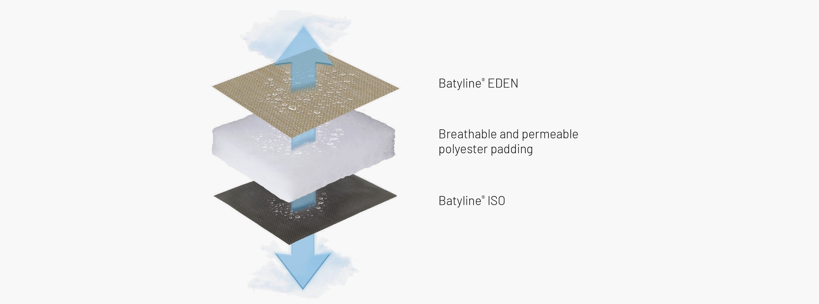 BAYANNE BAIN DE SOLEIL